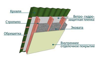 Схема утепления крыши эковатой