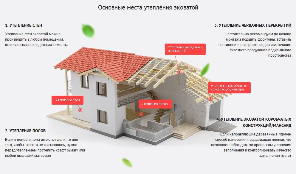Утепление каркасных домов эковатой в Казани